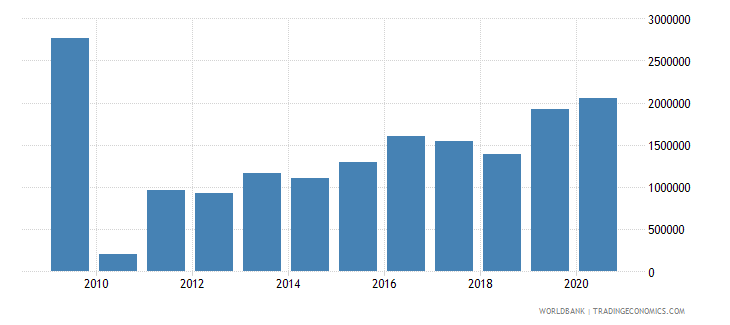 cambodia net bilateral aid flows from dac donors czech republic current us$ wb data