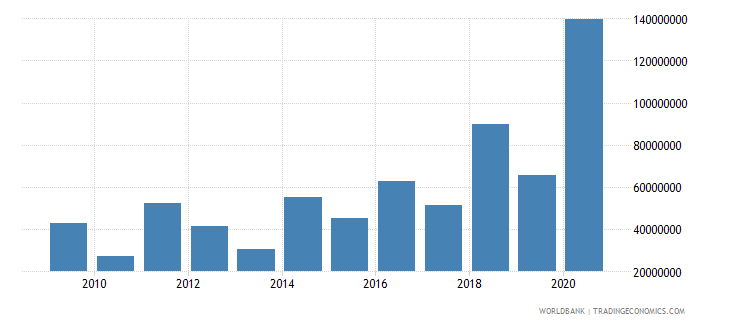 cambodia net bilateral aid flows from dac donors european commission us dollar wb data
