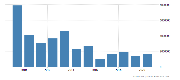 cambodia net bilateral aid flows from dac donors finland us dollar wb data