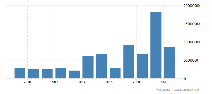 cambodia net bilateral aid flows from dac donors france us dollar wb data