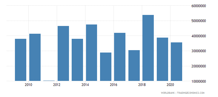 cambodia net bilateral aid flows from dac donors germany us dollar wb data