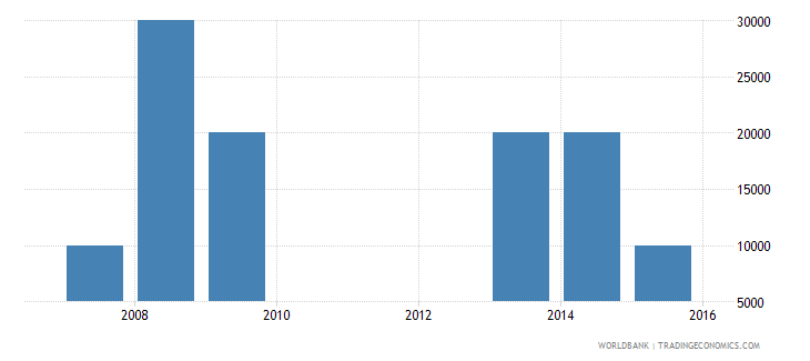 cambodia net bilateral aid flows from dac donors greece us dollar wb data