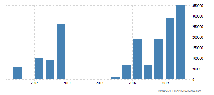 cambodia net bilateral aid flows from dac donors hungary current us$ wb data