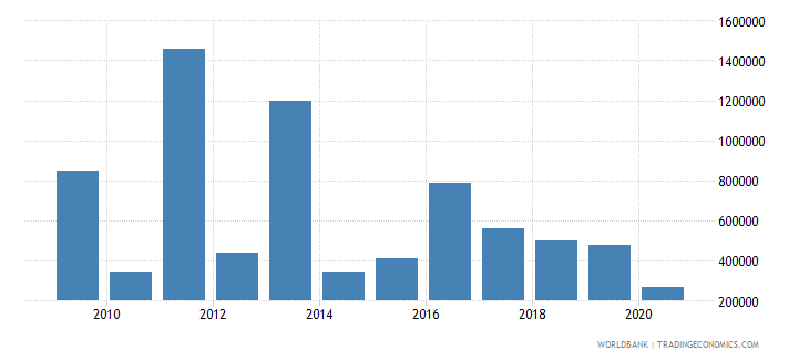 cambodia net bilateral aid flows from dac donors italy us dollar wb data