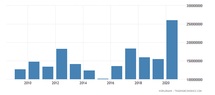 cambodia net bilateral aid flows from dac donors japan us dollar wb data