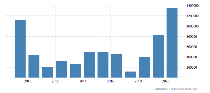 cambodia net bilateral aid flows from dac donors luxembourg us dollar wb data