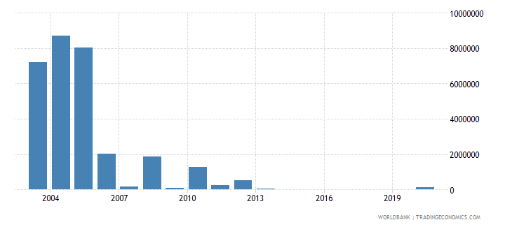 cambodia net bilateral aid flows from dac donors netherlands us dollar wb data
