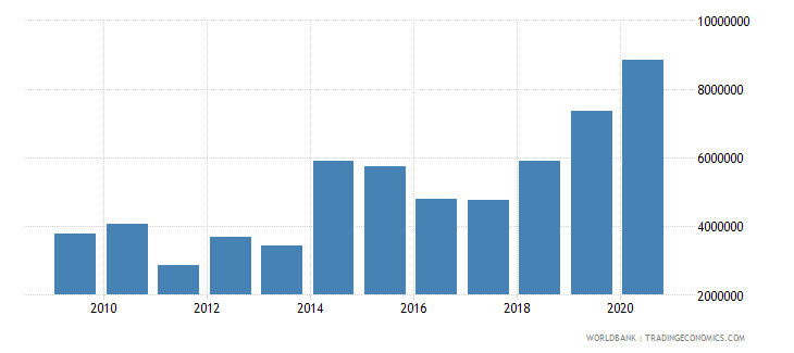 cambodia net bilateral aid flows from dac donors new zealand us dollar wb data