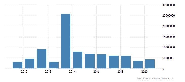 cambodia net bilateral aid flows from dac donors norway us dollar wb data