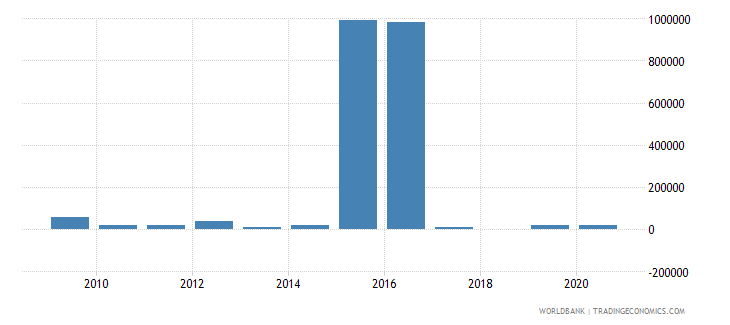 cambodia net bilateral aid flows from dac donors poland current us$ wb data