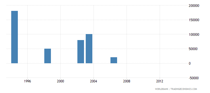 cambodia net bilateral aid flows from dac donors portugal us dollar wb data