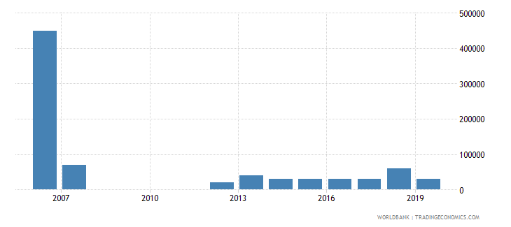 cambodia net bilateral aid flows from dac donors slovak republic current us$ wb data