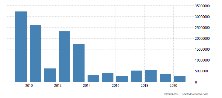 cambodia net bilateral aid flows from dac donors united kingdom us dollar wb data