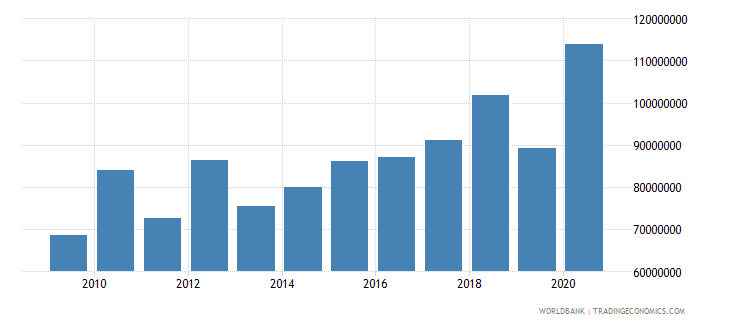cambodia net bilateral aid flows from dac donors united states us dollar wb data