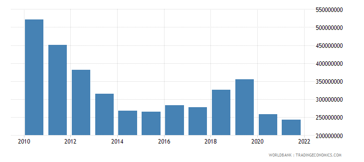 cambodia net capital account bop us dollar wb data