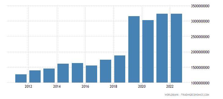 cambodia net current transfers bop us dollar wb data