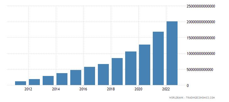cambodia net domestic credit current lcu wb data