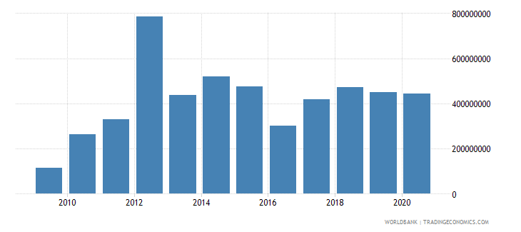 cambodia net financial flows bilateral nfl us dollar wb data