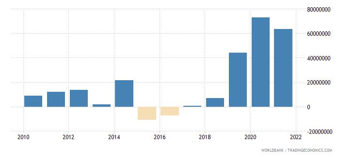 cambodia net financial flows ida nfl us dollar wb data