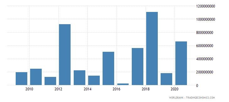 cambodia net flows on external debt private nonguaranteed png nfl us dollar wb data