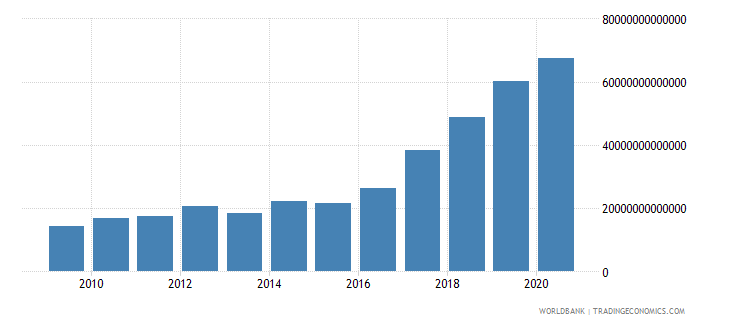 cambodia net foreign assets current lcu wb data