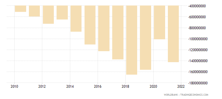 cambodia net income from abroad us dollar wb data