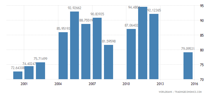 cambodia net intake rate in grade 1 female percent of official school age population wb data