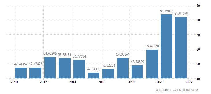 cambodia net oda received per capita us dollar wb data