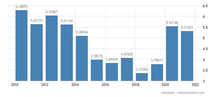 cambodia net oda received percent of gni wb data