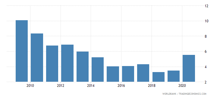 cambodia net oda received percent of imports of goods and services wb data