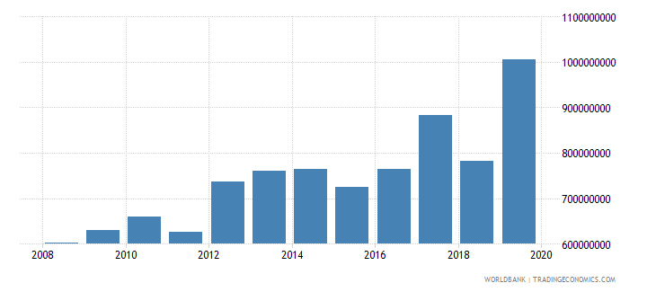 cambodia net official development assistance and official aid received constant 2007 us dollar wb data