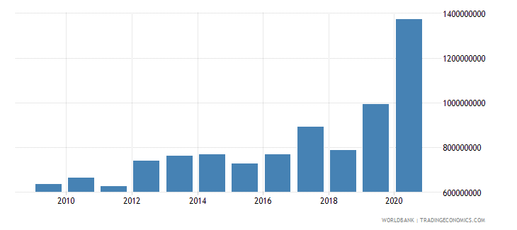 cambodia net official development assistance received constant 2007 us dollar wb data