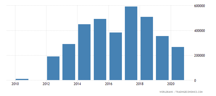 cambodia net official flows from un agencies iaea current us$ wb data