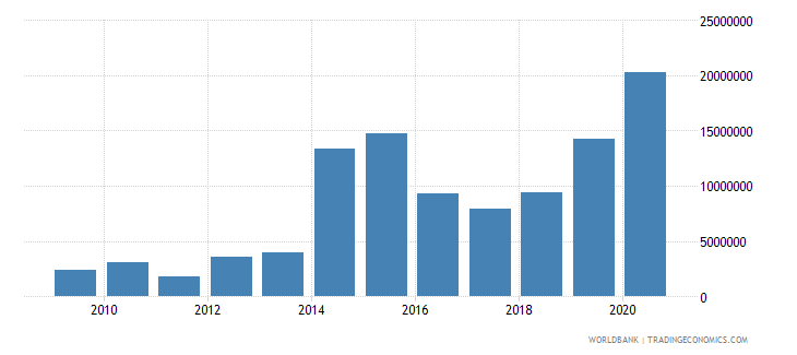 cambodia net official flows from un agencies ifad us dollar wb data