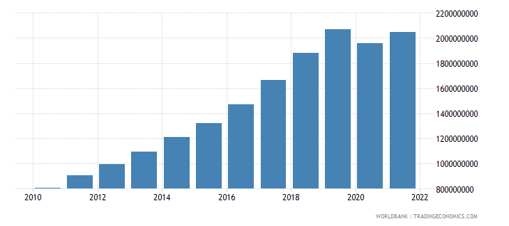 cambodia net taxes on products us dollar wb data