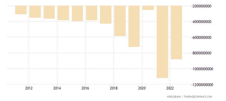 cambodia net trade in goods bop us dollar wb data