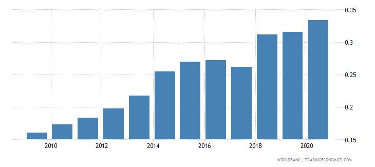 cambodia nonlife insurance premium volume to gdp percent wb data