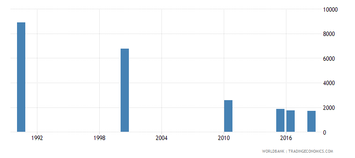 cambodia number of deaths ages 5 14 years wb data