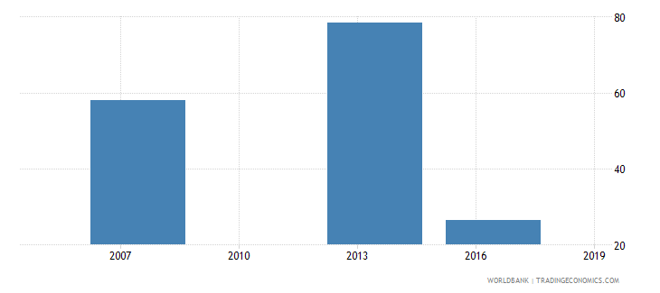 cambodia number of permanent full time workers wb data