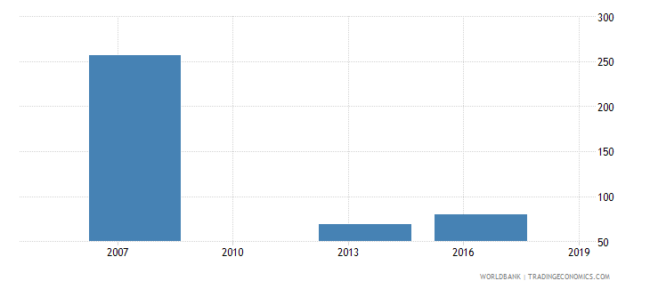 cambodia number of permanent skilled production workers wb data