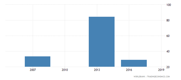 cambodia number of permanent unskilled production workers wb data