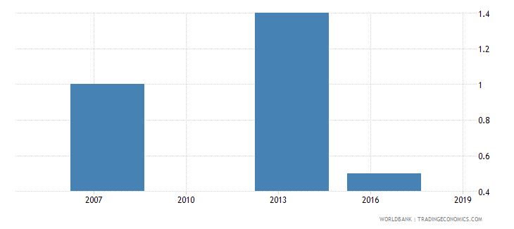 cambodia number of temporary workers wb data