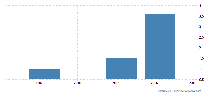 cambodia number of visits or required meetings with tax officials wb data