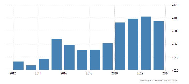 cambodia official exchange rate lcu per usd period average wb data