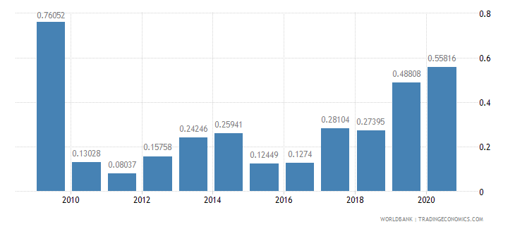 cambodia ores and metals exports percent of merchandise exports wb data