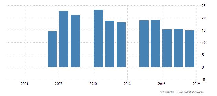 cambodia over age students primary male percent of male enrollment wb data