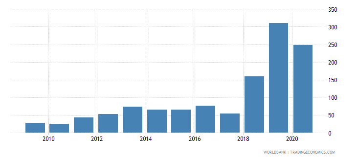 cambodia patent applications nonresidents wb data