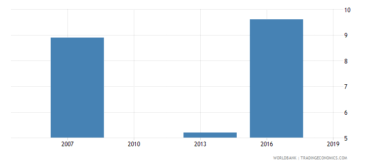 cambodia percent of firms exporting directly at least 1percent of sales wb data