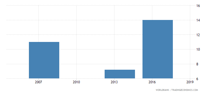 cambodia percent of firms exporting directly or indirectly at least 1percent of sales wb data