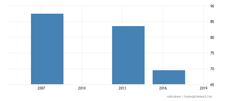 cambodia percent of firms formally registered when they started operations in the country wb data